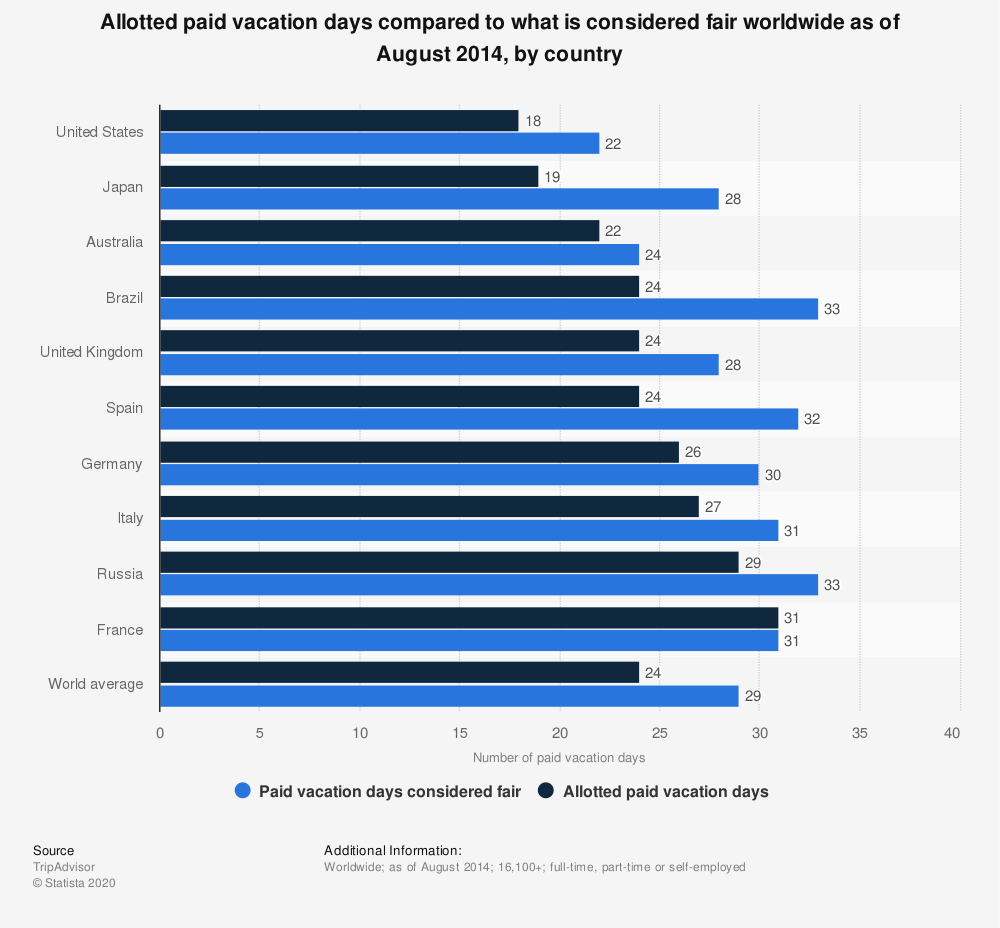 Statistic: Allotted paid vacation days compared to what is considered fair worldwide as of August 2014, by country | Statista