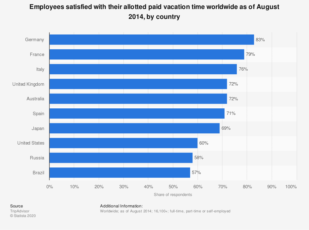 Statistic: Employees satisfied with their allotted paid vacation time worldwide as of August 2014, by country | Statista