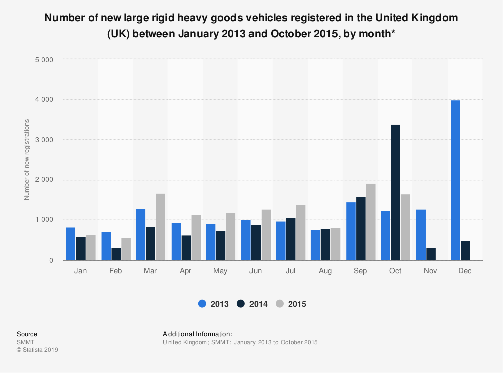 Statistic: Number of new large rigid heavy goods vehicles registered in the United Kingdom (UK) between January 2013 and October 2015, by month* | Statista