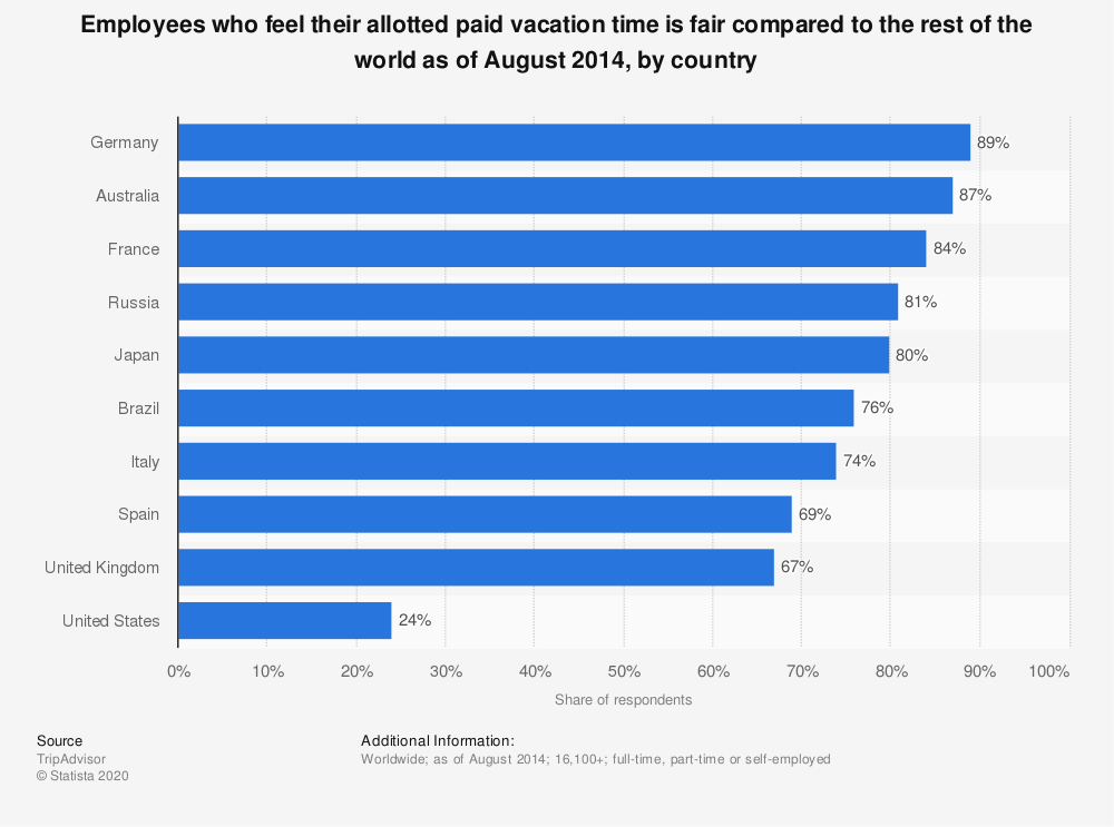 Statistic: Employees who feel their allotted paid vacation time is fair compared to the rest of the world as of August 2014, by country | Statista