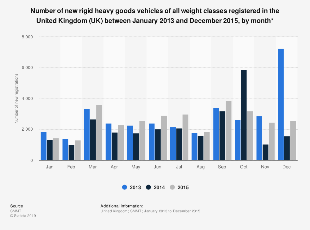 Statistic: Number of new rigid heavy goods vehicles of all weight classes registered in the United Kingdom (UK) between January 2013 and December 2015, by month* | Statista