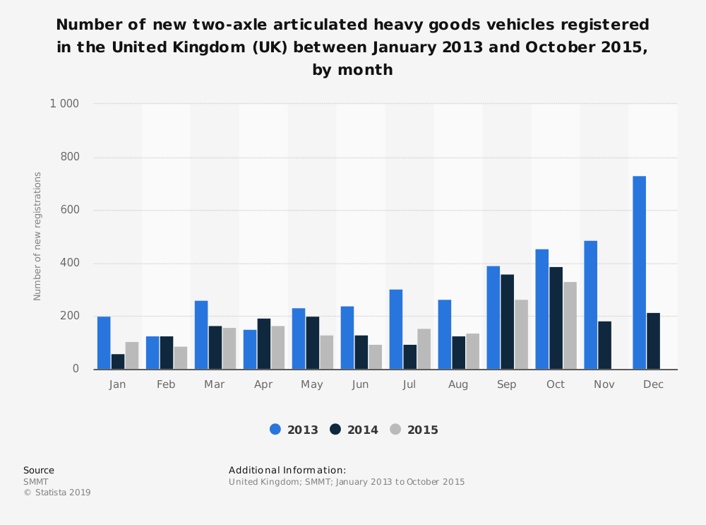 Statistic: Number of new two-axle articulated heavy goods vehicles registered in the United Kingdom (UK) between January 2013 and October 2015, by month | Statista