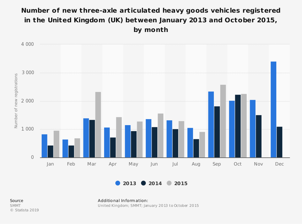 Statistic: Number of new three-axle articulated heavy goods vehicles registered in the United Kingdom (UK) between January 2013 and October 2015, by month | Statista