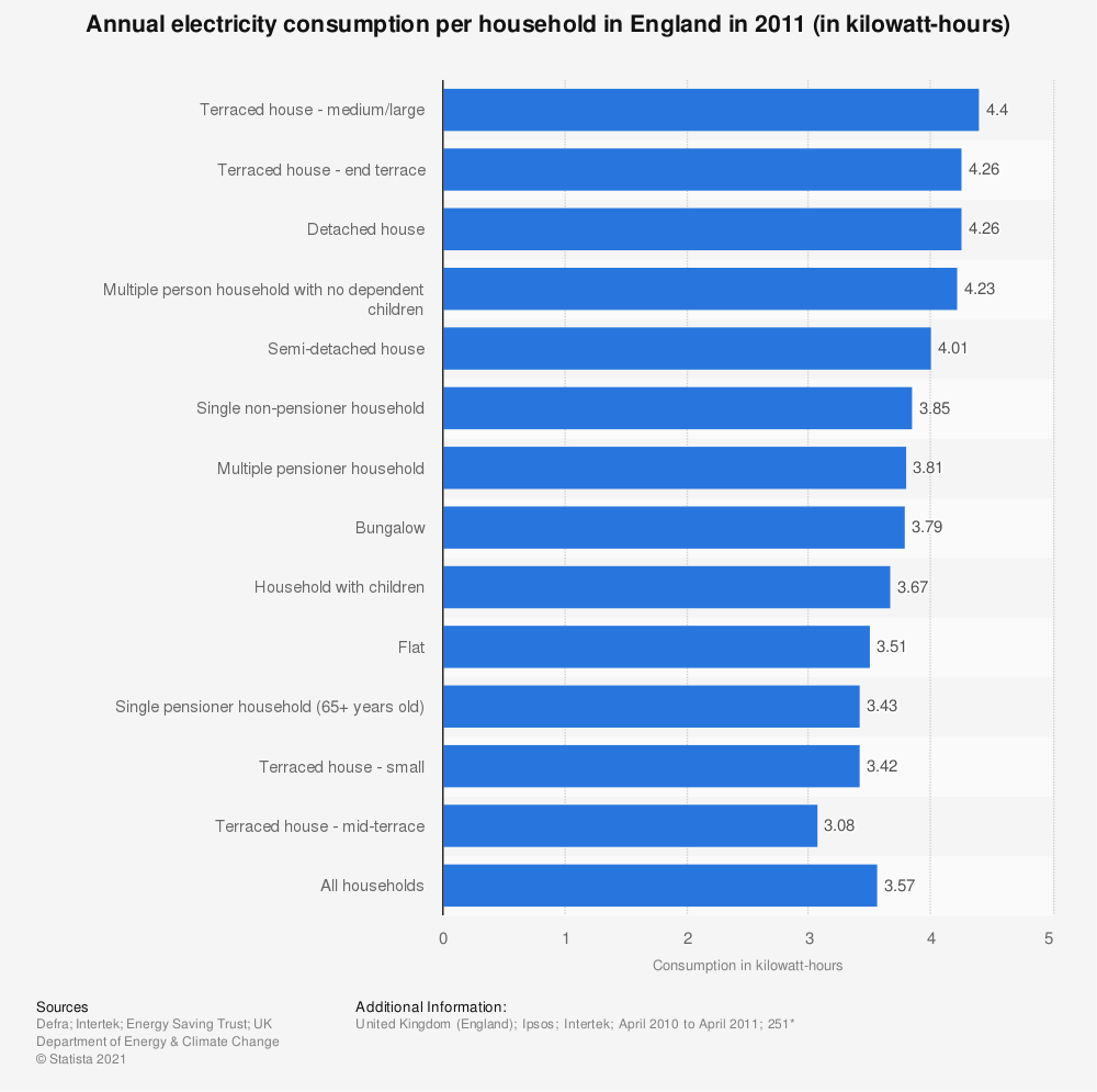 Statistic: Annual electricity consumption per household in England in 2011 (in kilowatt-hours) | Statista