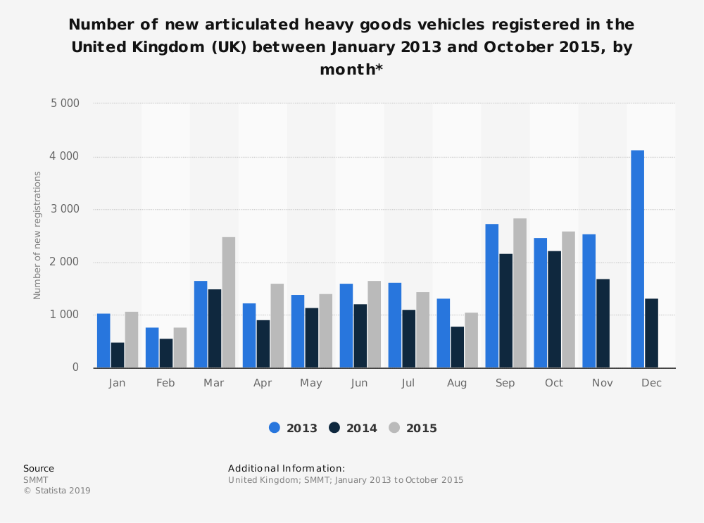 Statistic: Number of new articulated heavy goods vehicles registered in the United Kingdom (UK) between January 2013 and October 2015, by month* | Statista