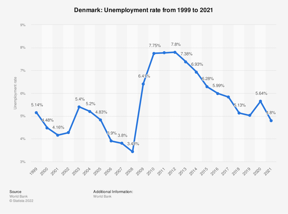 Statistic: Denmark: Unemployment rate from 2007 to 2017 | Statista