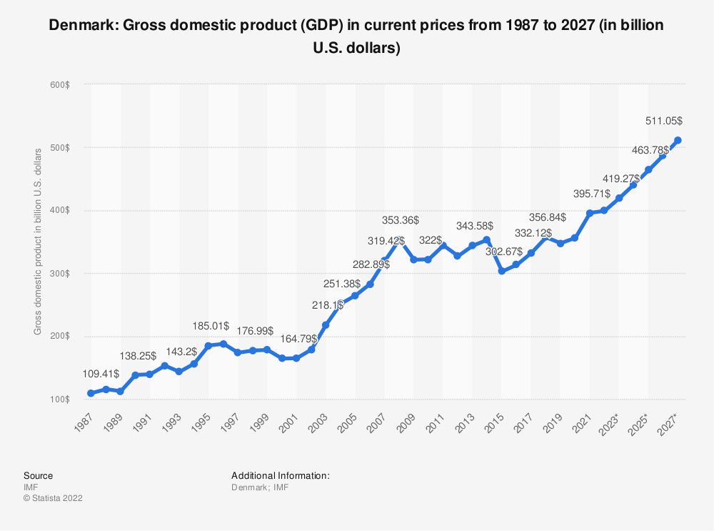 Statistic: Denmark: Gross domestic product (GDP) in current prices from 1984 to 2024 (in billion U.S. dollars) | Statista