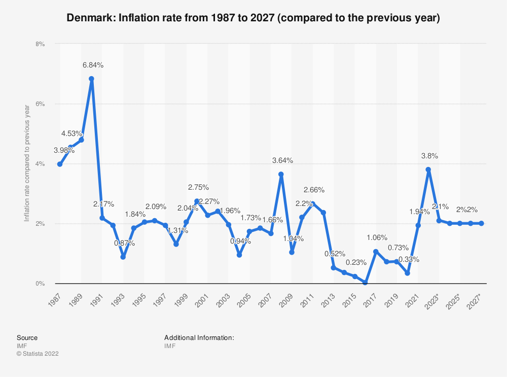 Statistic: Denmark: Inflation rate from 1985 to 2025 (compared to the previous year) | Statista