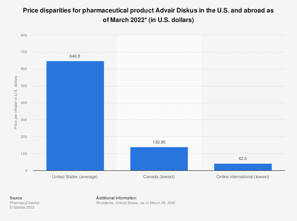 Statistic: Price disparities for pharmaceutical product Advair Diskus in the U.S. and abroad as of 2019 (in U.S. dollars)* | Statista