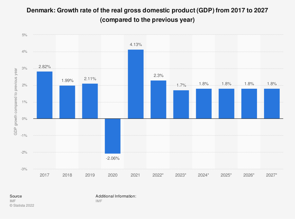 Statistic: Denmark : Growth rate of the real gross domestic product (GDP) from 2014 to 2024 (compared to the previous year) | Statista