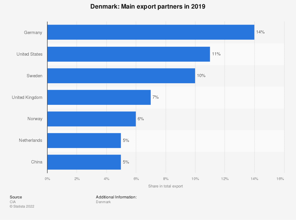 Statistic: Denmark: Main export partners in 2017 | Statista
