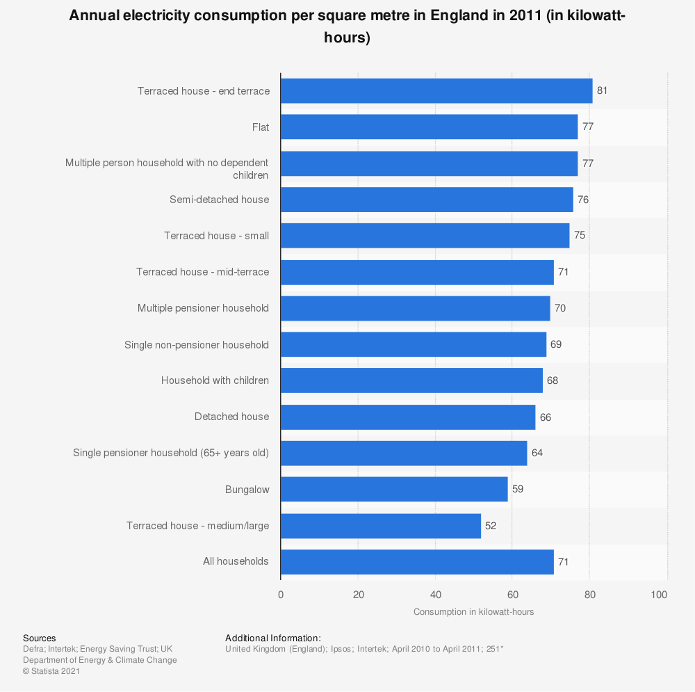 Statistic: Annual electricity consumption per square metre in England in 2011 (in kilowatt-hours) | Statista