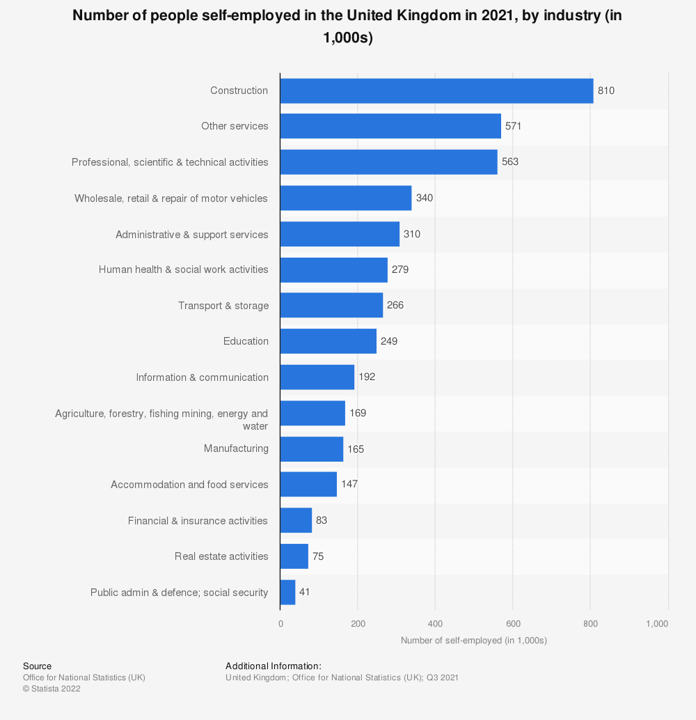 Statistic: Number of those self-employed in the United Kingdom (UK) in 2019  by industry (in 1,000s)* | Statista