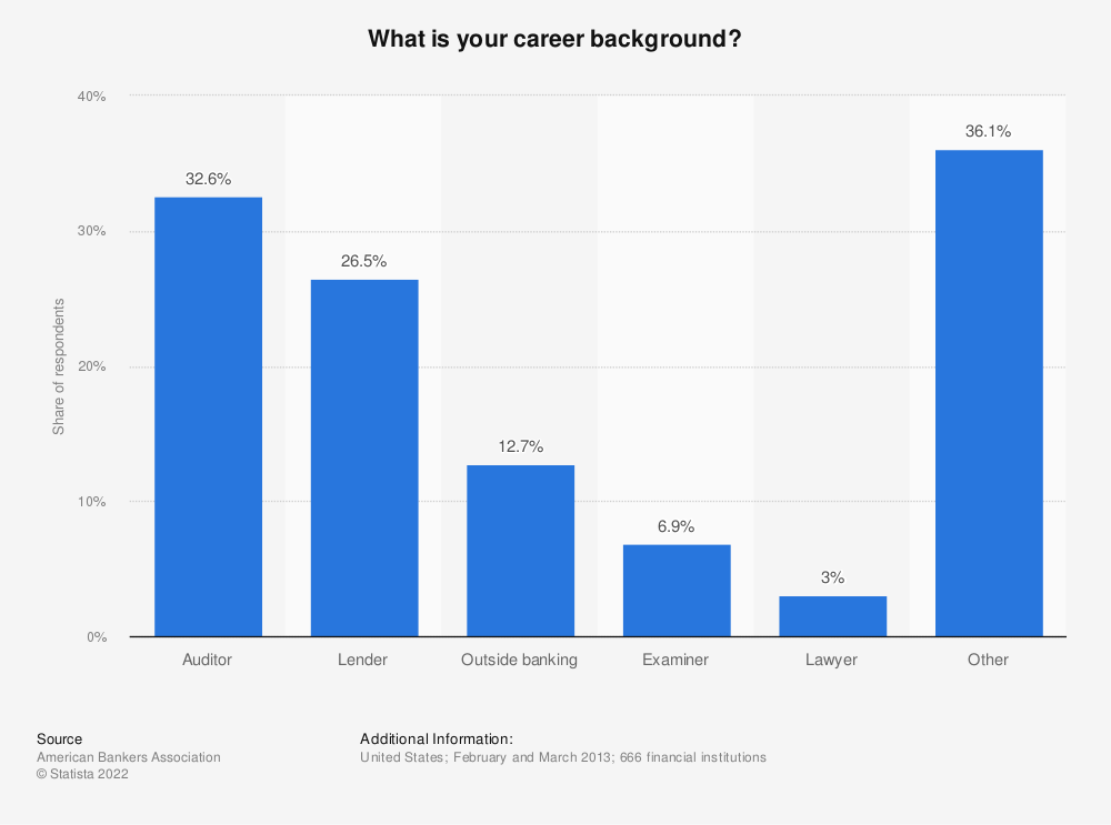 Statistic: What is your career background? | Statista