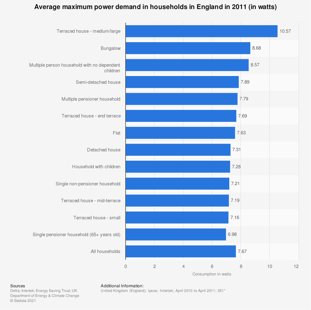 Statistic: Average maximum power demand in households in England in 2011 (in watts)   Statista