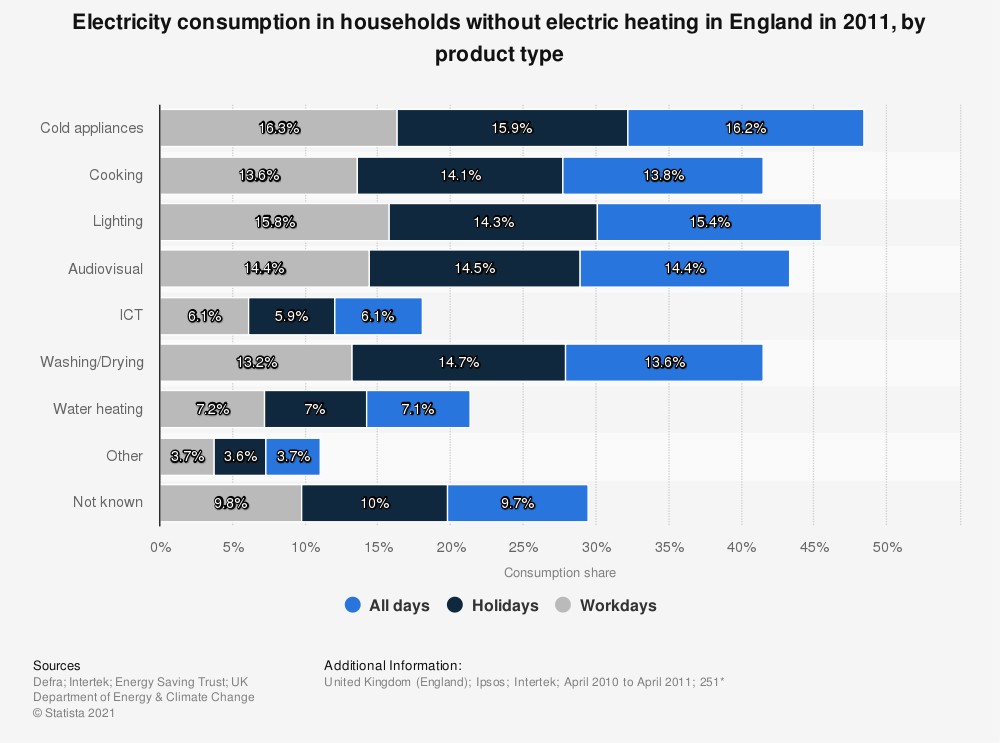 Statistic: Electricity consumption in households without electric heating in England in 2011, by product type | Statista