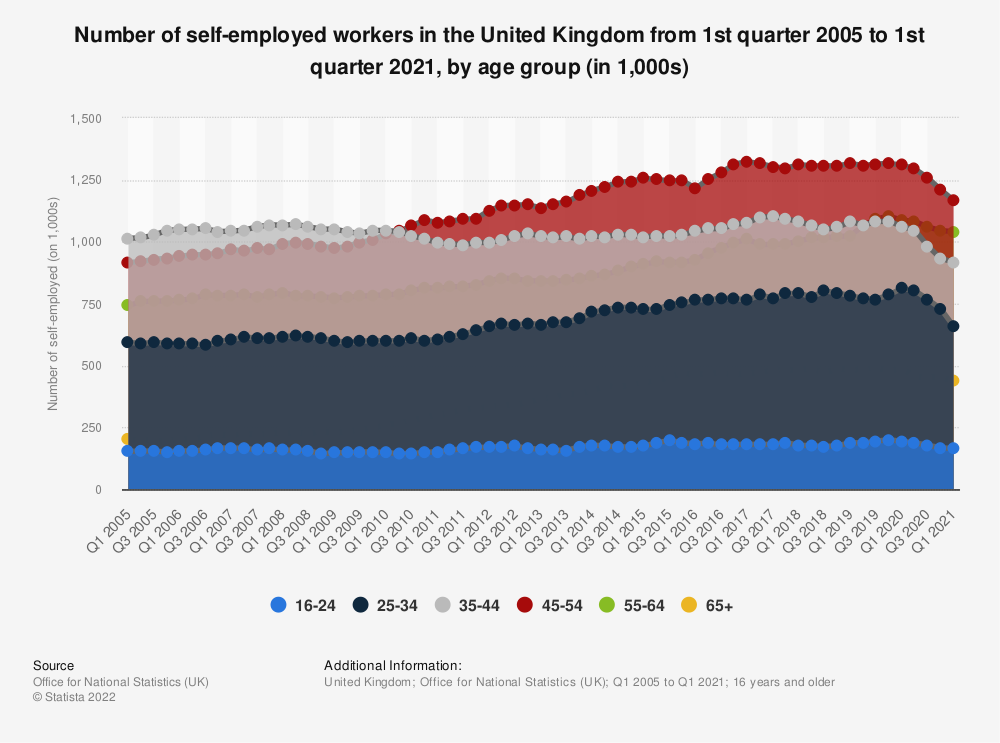 Statistic: Number of self-employed workers in the United Kingdom from 1st quarter 2005 to 2nd quarter 2020, by age group | Statista