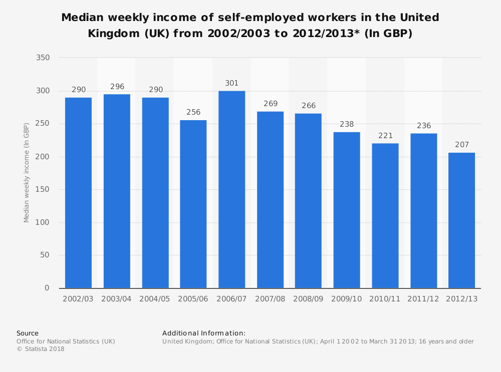 Statistic: Median weekly income of self-employed workers in the United Kingdom (UK) from 2002/2003 to 2012/2013* (In GBP) | Statista