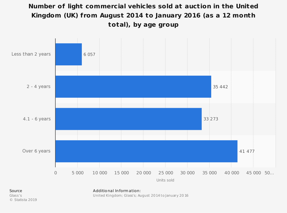 Statistic: Number of light commercial vehicles sold at auction in the United Kingdom (UK) from August 2014 to January 2016 (as a 12 month total), by age group | Statista