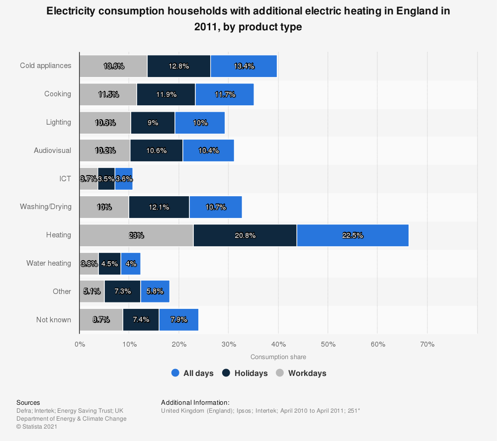 Statistic: Electricity consumption households with additional electric heating in England  in 2011, by product type | Statista