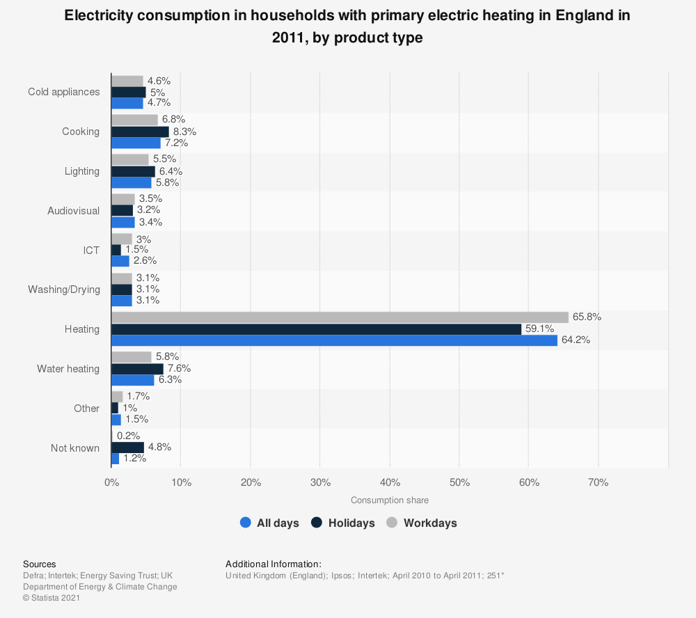 Statistic: Electricity consumption in households with primary electric heating in England in 2011, by product type | Statista