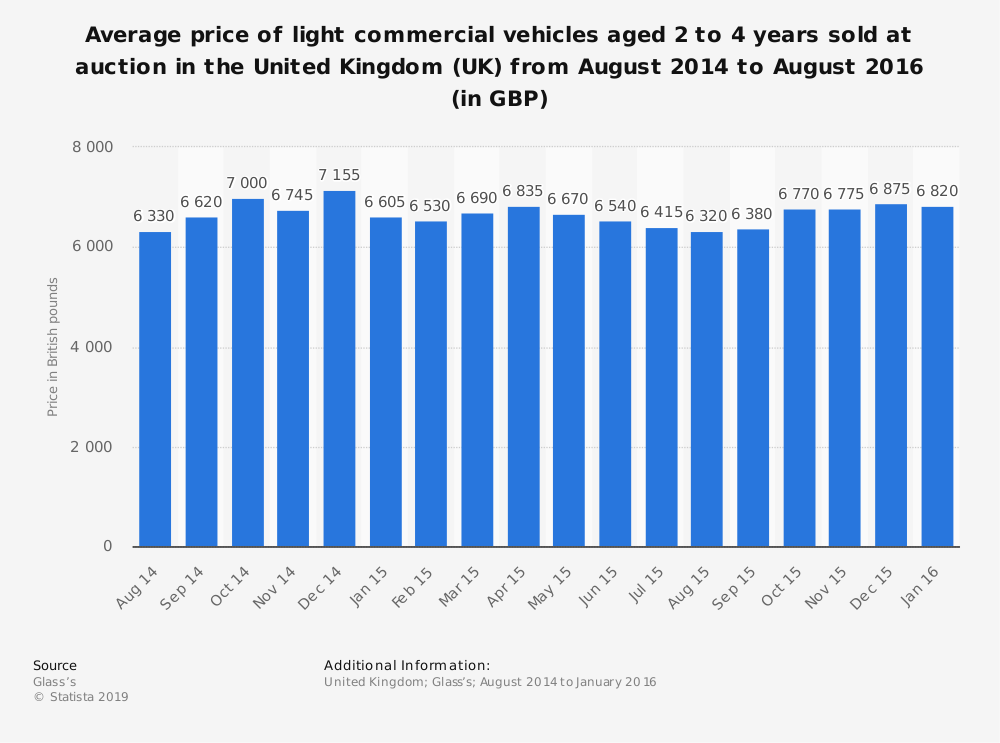 Statistic: Average price of light commercial vehicles aged 2 to 4 years sold at auction in the United Kingdom (UK) from August 2014 to August 2016 (in GBP) | Statista