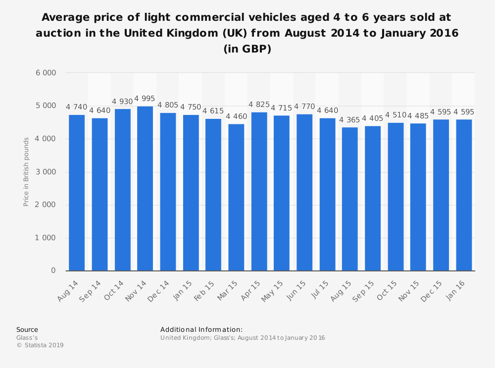 Statistic: Average price of light commercial vehicles aged 4 to 6 years sold at auction in the United Kingdom (UK) from August 2014 to January 2016 (in GBP) | Statista
