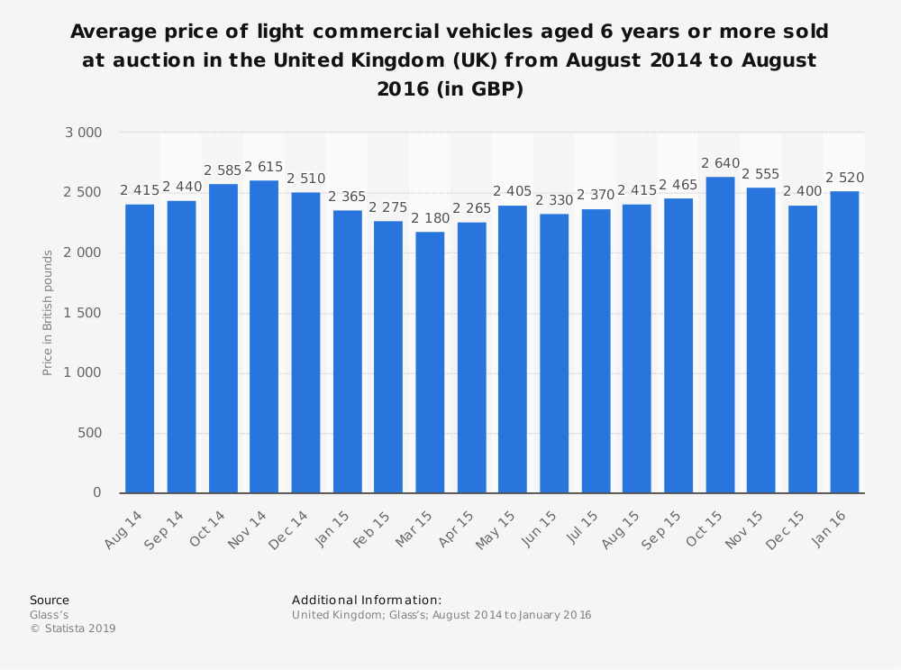 Statistic: Average price of light commercial vehicles aged 6 years or more sold at auction in the United Kingdom (UK) from August 2014 to August 2016 (in GBP) | Statista