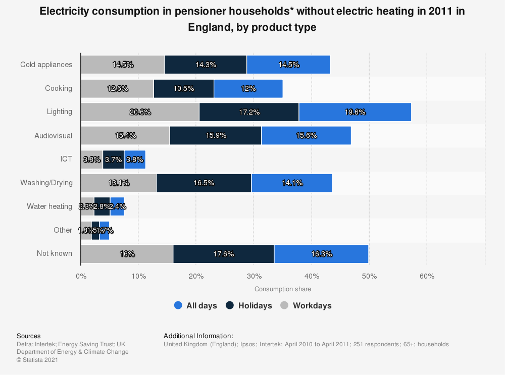 Statistic: Electricity consumption in pensioner households* without electric heating in 2011 in England, by product type | Statista