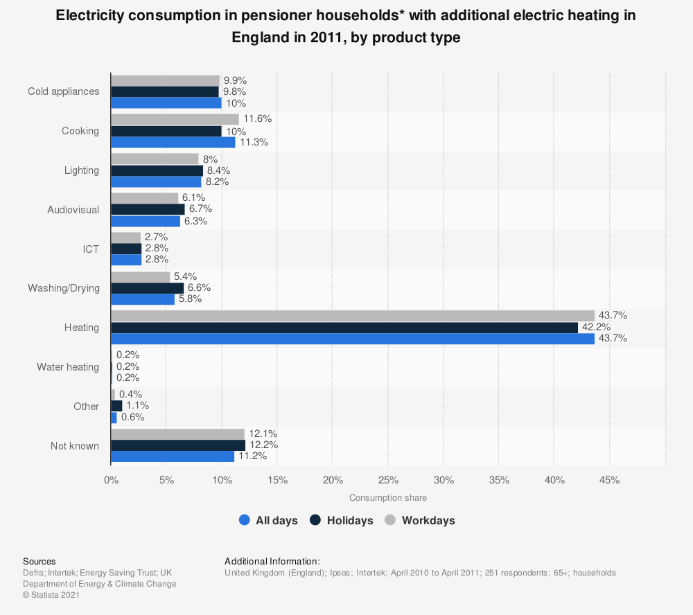 Statistic: Electricity consumption in pensioner households* with additional electric heating in England in 2011, by product type | Statista
