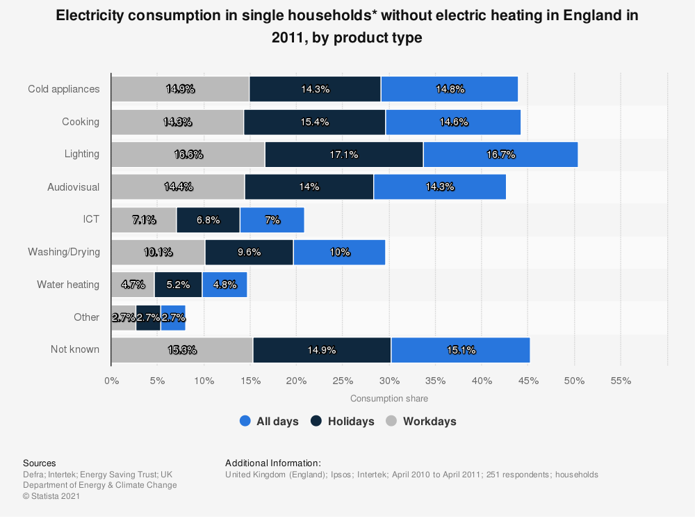 Statistic: Electricity consumption in single households* without electric heating in England in 2011, by product type | Statista
