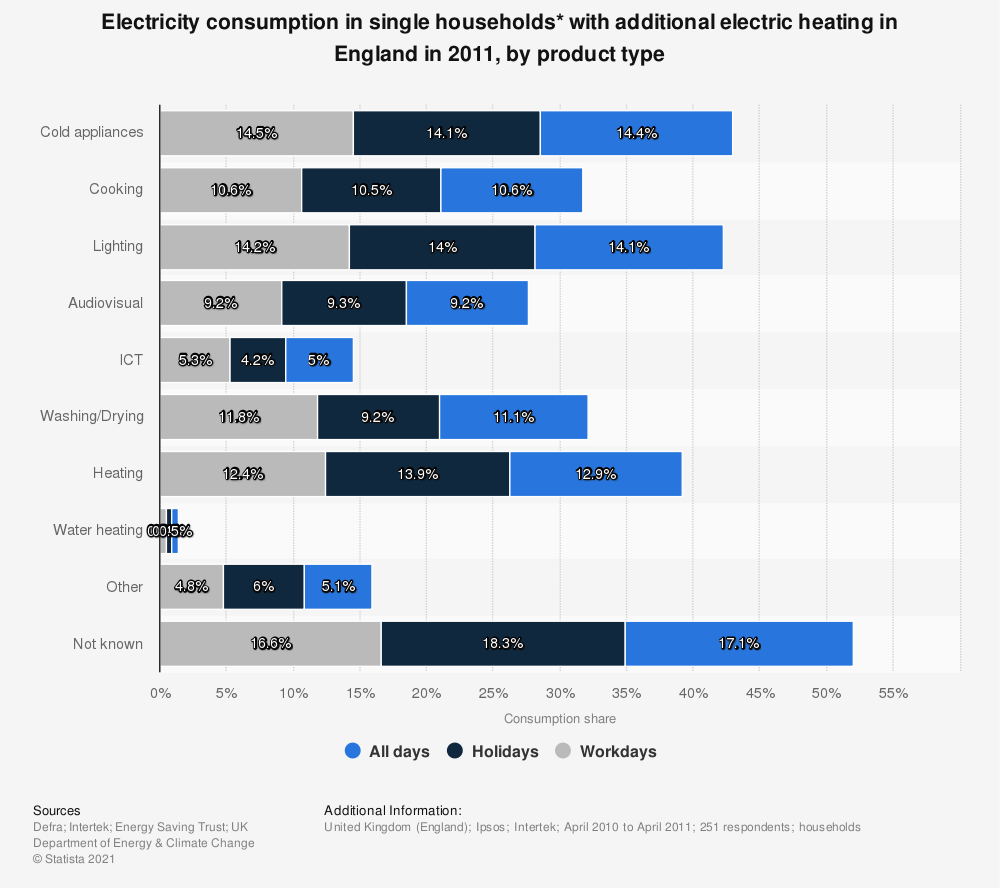 Statistic: Electricity consumption in single households* with additional electric heating in England in 2011, by product type | Statista