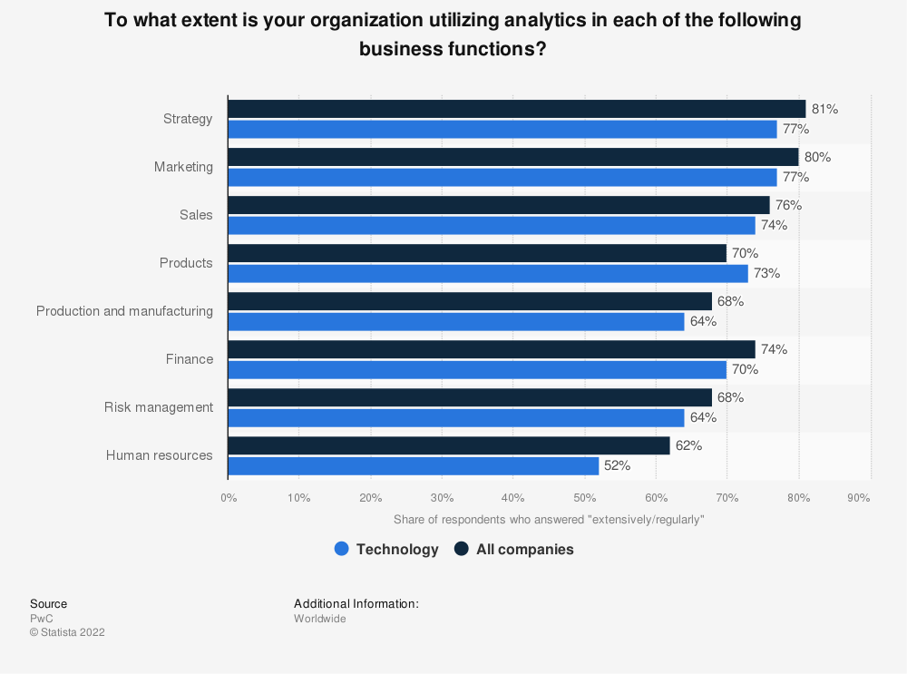 Statistic: To what extent is your organization utilizing analytics in each of the following business functions?  | Statista