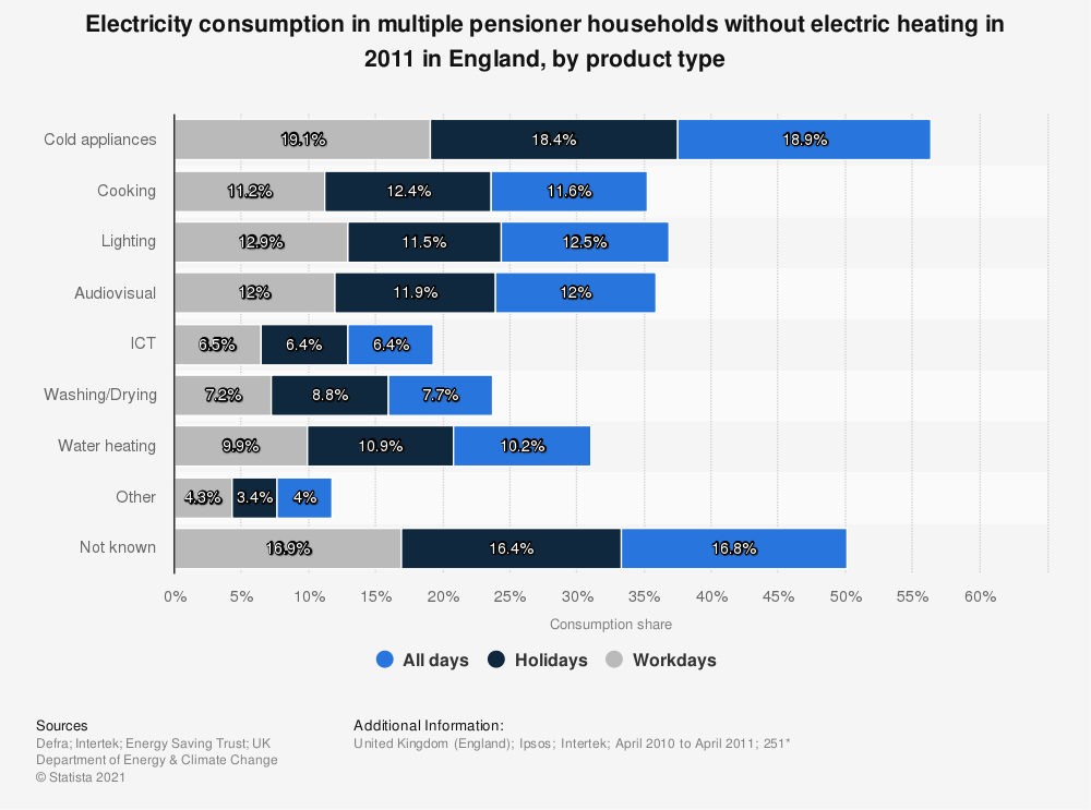 Statistic: Electricity consumption in multiple pensioner households without electric heating in 2011 in England, by product type | Statista