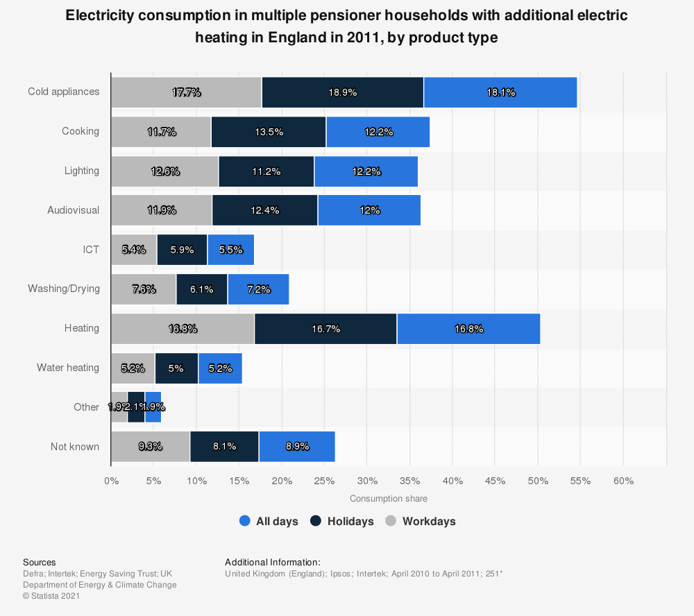 Statistic: Electricity consumption in multiple pensioner households with additional electric heating in England in 2011, by product type | Statista