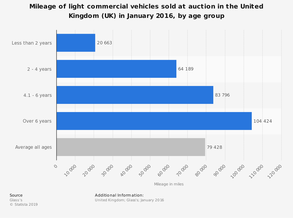 Statistic: Mileage of light commercial vehicles sold at auction in the United Kingdom (UK) in January 2016, by age group | Statista
