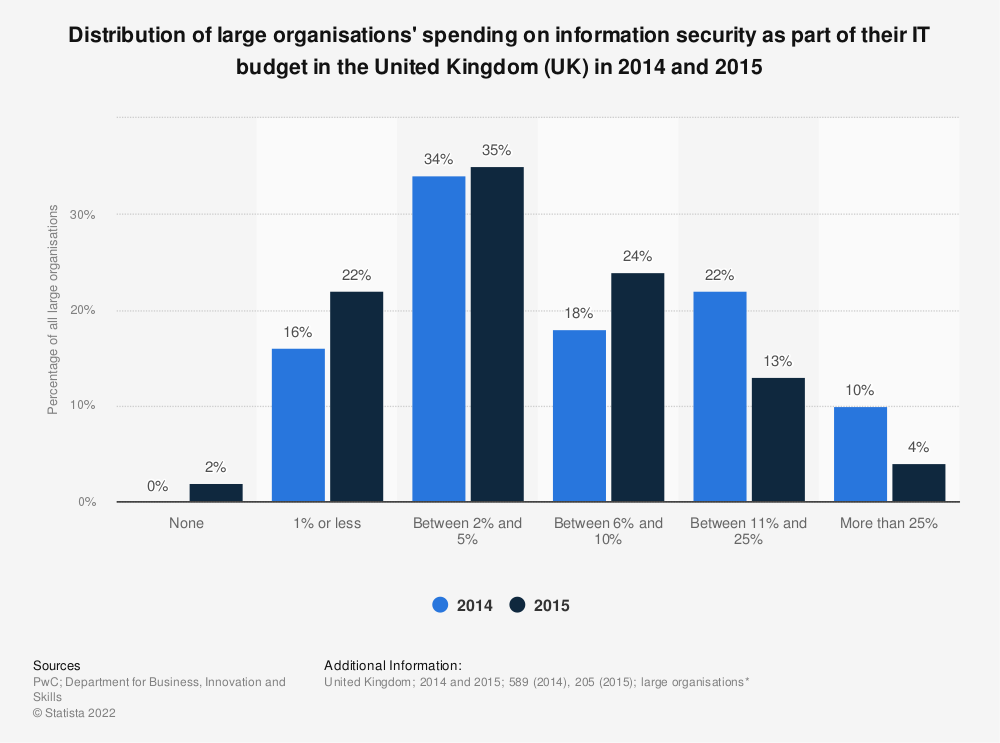 Statistic: Distribution of large organisations' spending on information security as part of their IT budget in the United Kingdom (UK) in 2014 and 2015 | Statista