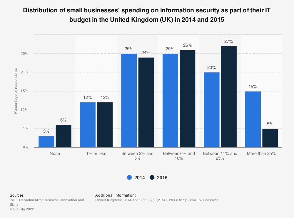 Statistic: Distribution of small businesses' spending on information security as part of their IT budget in the United Kingdom (UK) in 2014 and 2015 | Statista