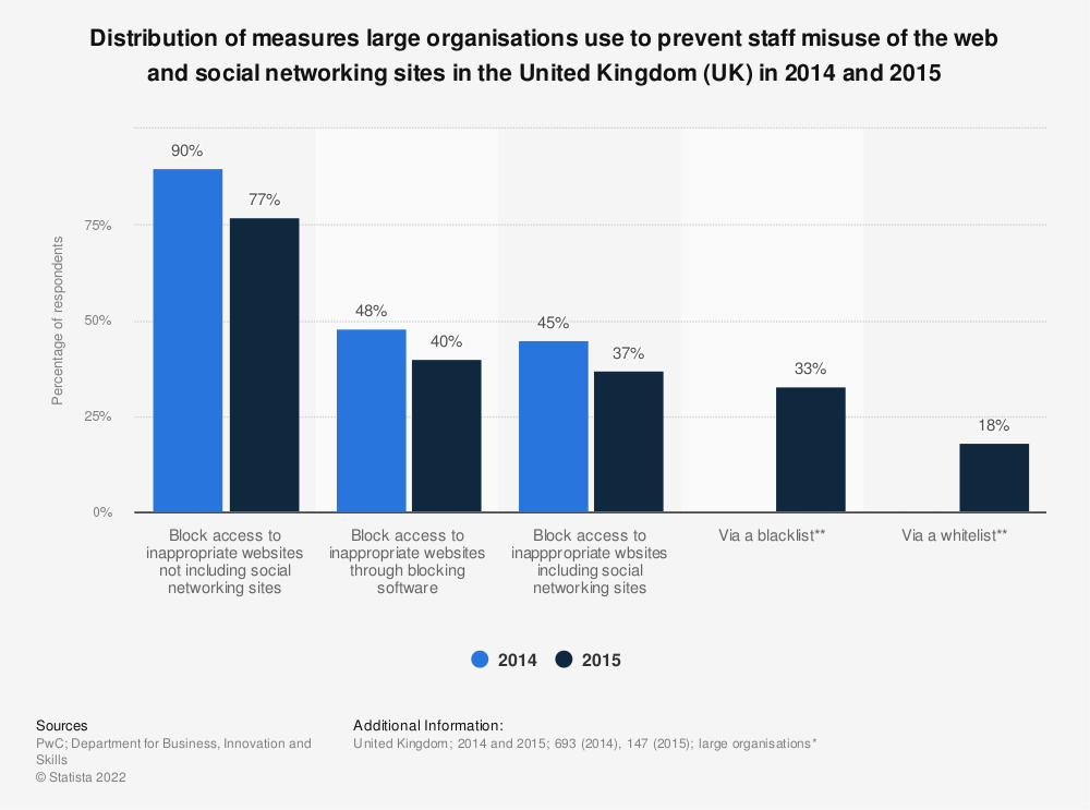 Statistic: Distribution of measures large organisations use to prevent staff misuse of the web and social networking sites in the United Kingdom (UK) in 2014 and 2015 | Statista