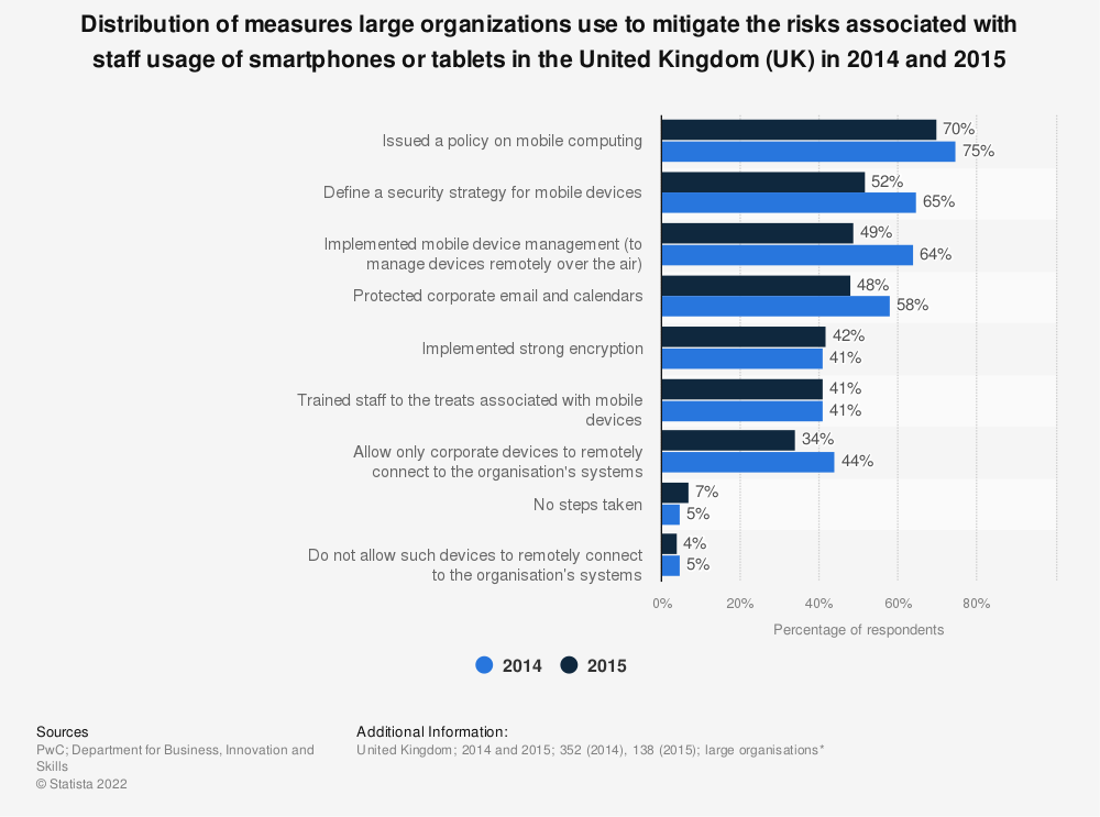 Statistic: Distribution of measures large organizations use to mitigate the risks associated with staff usage of smartphones or tablets in the United Kingdom (UK) in 2014 and 2015 | Statista