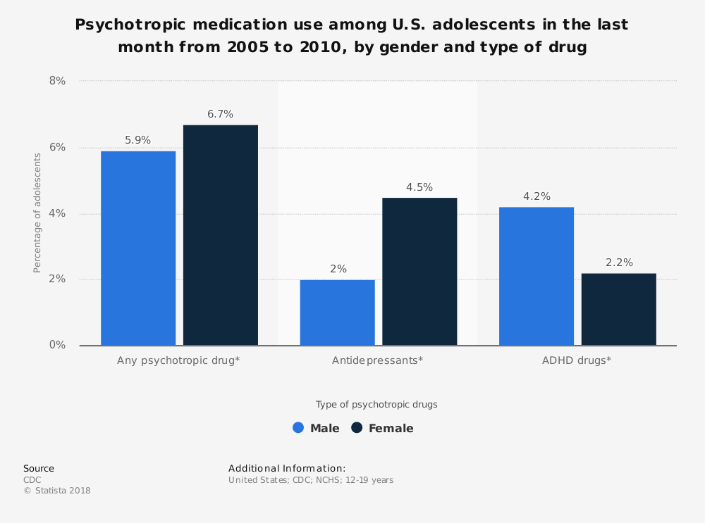 Statistic: Psychotropic medication use among U.S. adolescents in the last month from 2005 to 2010, by gender and type of drug | Statista