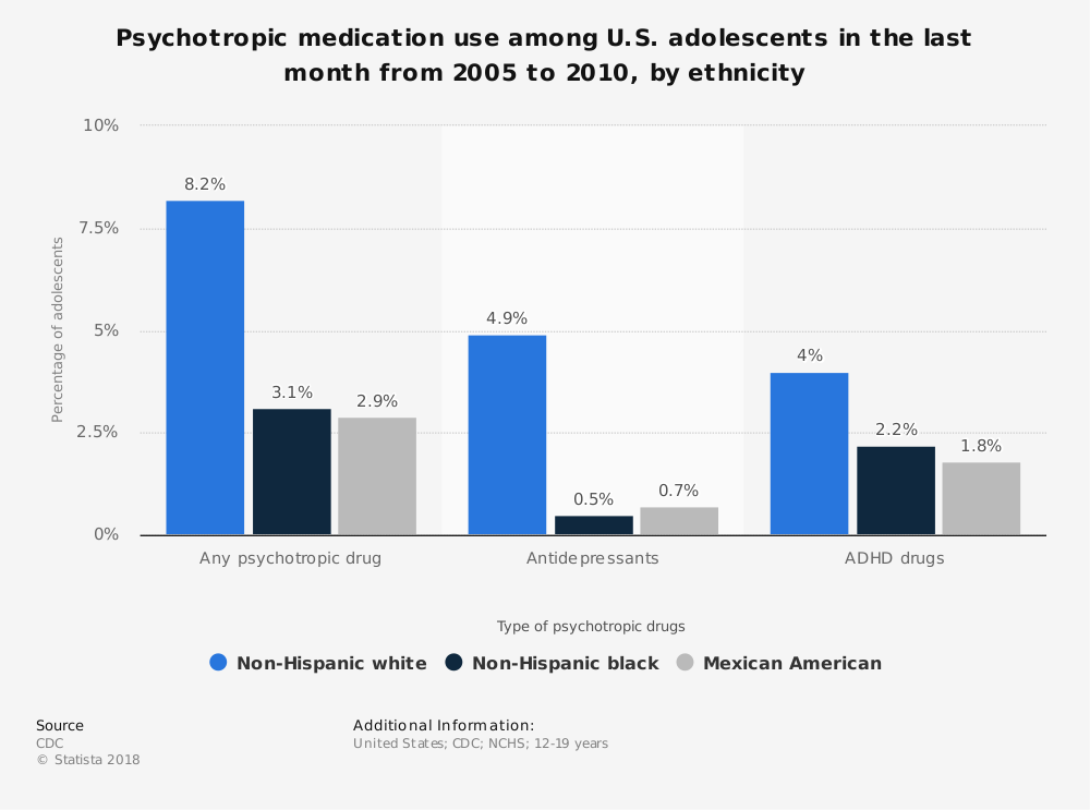 Statistic: Psychotropic medication use among U.S. adolescents in the last month from 2005 to 2010, by ethnicity | Statista