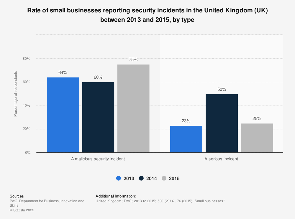 Statistic: Rate of small businesses reporting security incidents in the United Kingdom (UK) between 2013 and 2015, by type | Statista