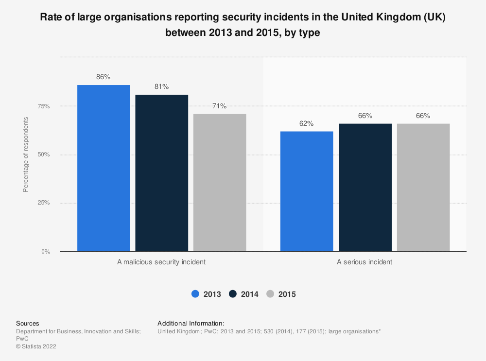 Statistic: Rate of large organisations reporting security incidents in the United Kingdom (UK) between 2013 and 2015, by type | Statista