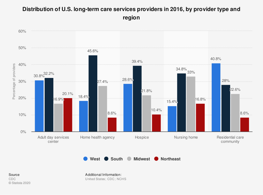 Statistic: Distribution of U.S. long-term care services providers in 2014, by provider type and region | Statista