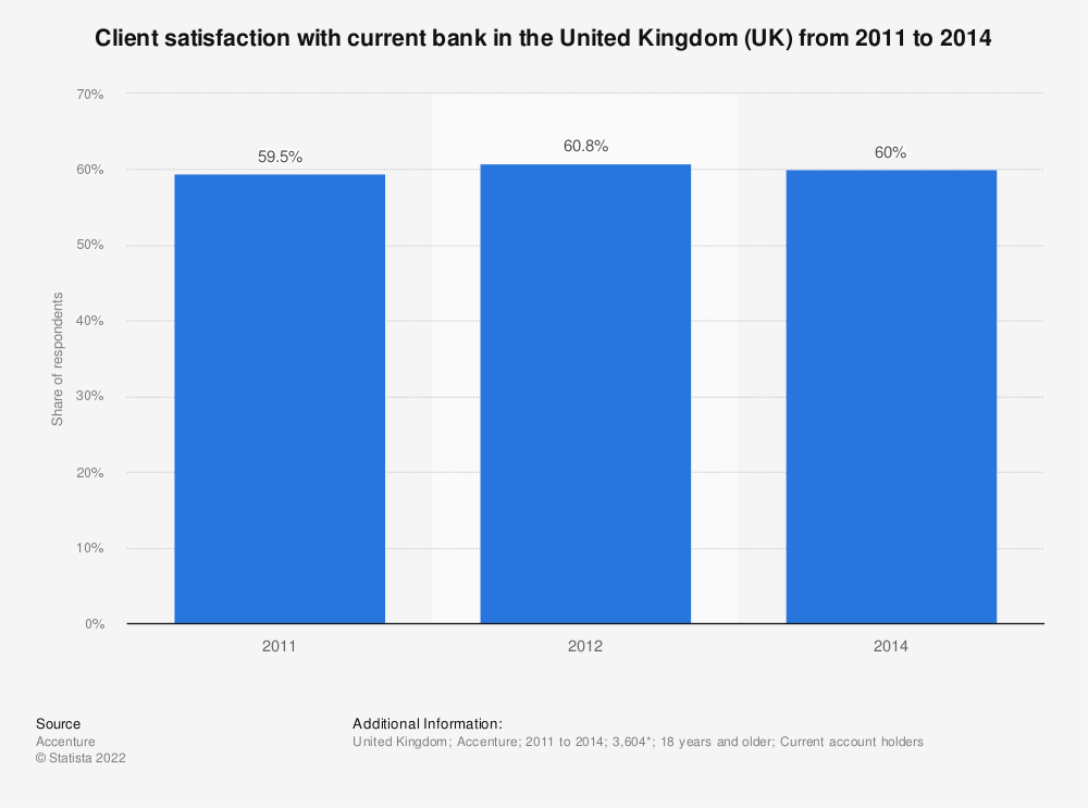 Statistic: Client satisfaction with current bank in the United Kingdom (UK) from 2011 to 2014 | Statista