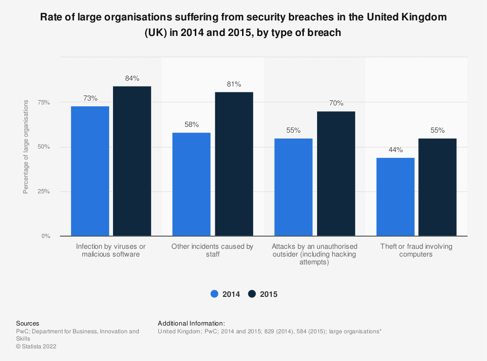 Statistic: Rate of large organisations suffering from security breaches in the United Kingdom (UK) in 2014 and 2015, by type of breach  | Statista