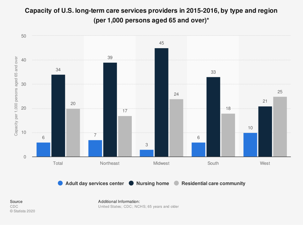Statistic: Capacity of U.S. long-term care services providers in 2015-2016, by type and region (per 1,000 persons aged 65 and over)* | Statista