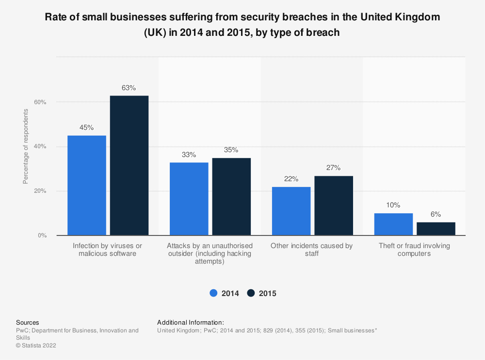 Statistic: Rate of small businesses suffering from security breaches in the United Kingdom (UK) in 2014 and 2015, by type of breach  | Statista