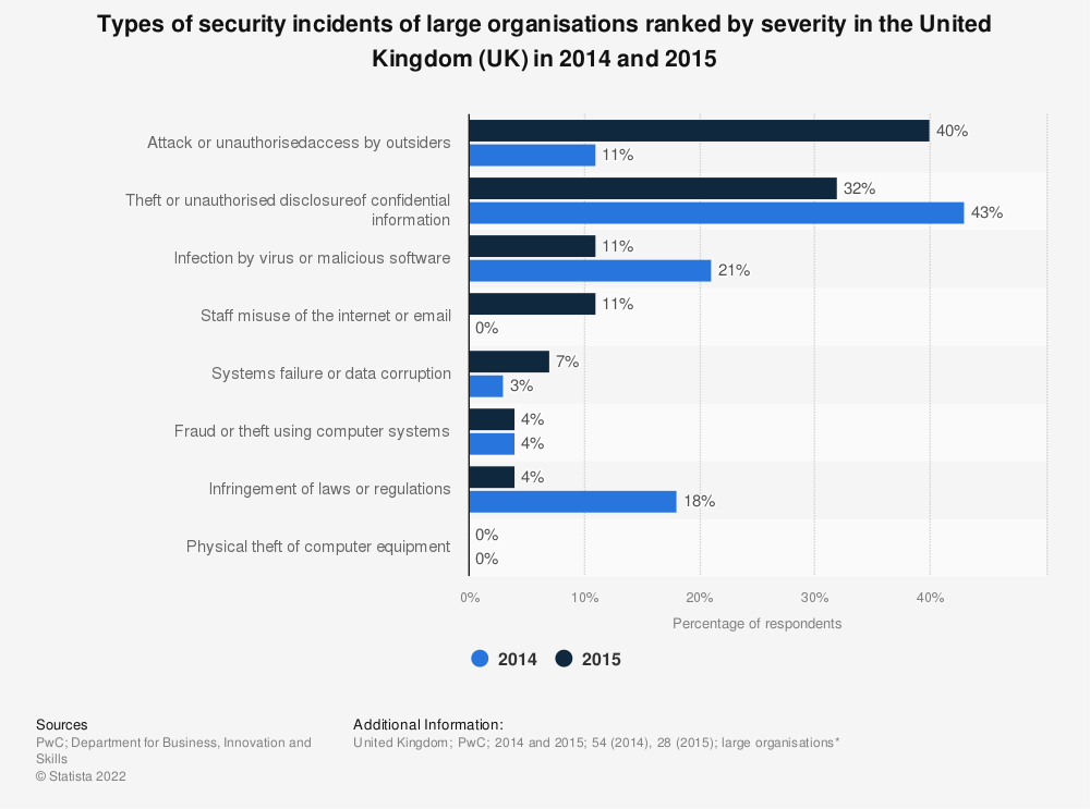 Statistic: Types of security incidents of large organisations ranked by severity in the United Kingdom (UK) in 2014 and 2015 | Statista